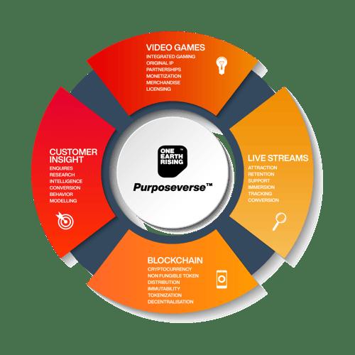 Purposeverse_model